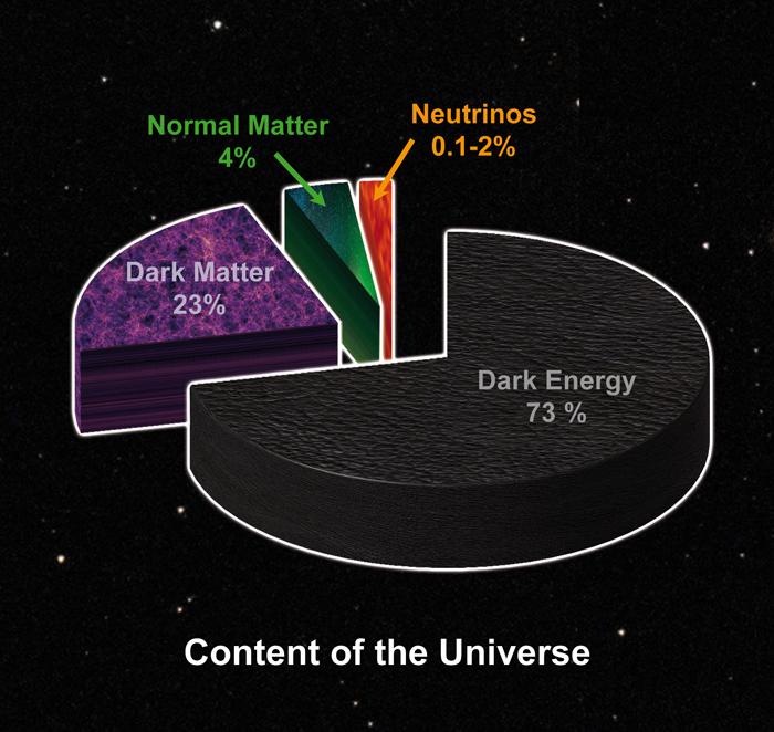Dark Matter — Totally Chill